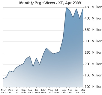 Monthly Page Views - XE, Apr 2009