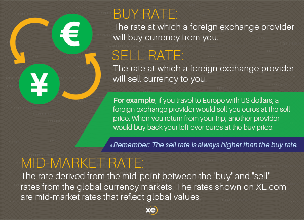 How to buy and sell foreign currency